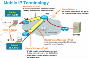 mobile IP FDM
