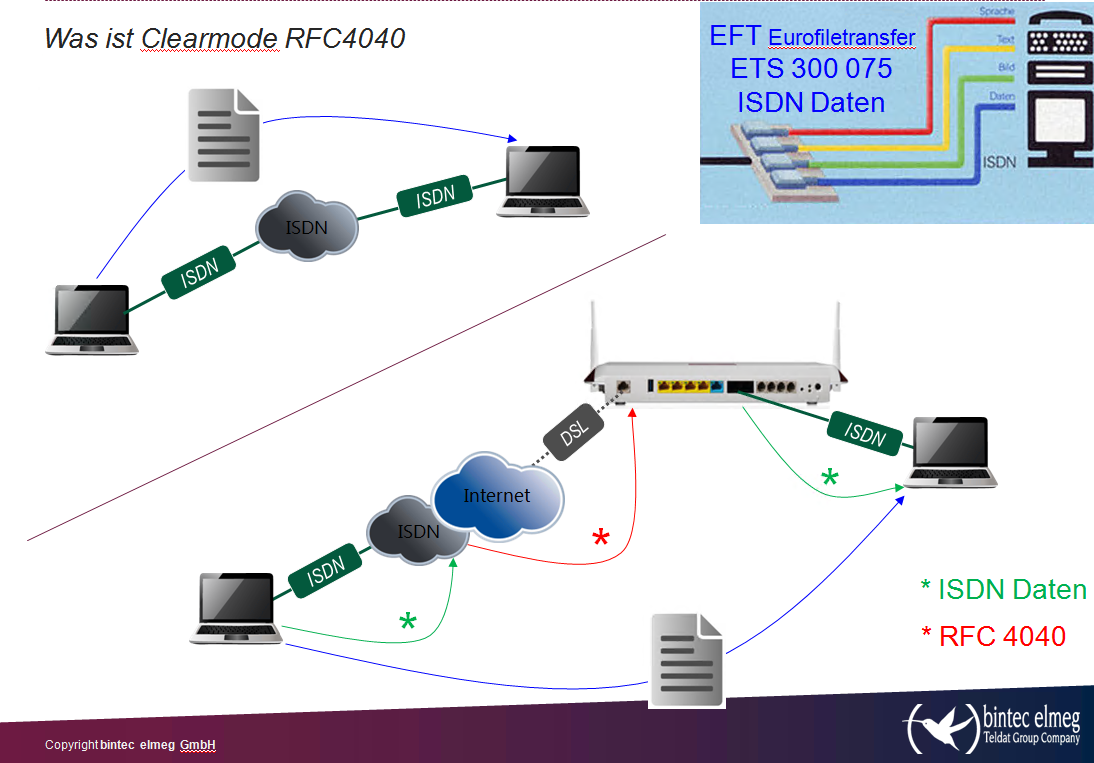 Randolf Mayr Author At Teldat Blog Connecting The World Besides Telephone Phone Line Wiring Diagram Furthermore Inter Dsl Allip