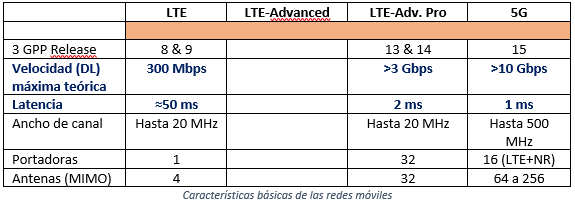 Mobile networks. From 4G to 5G in 2020