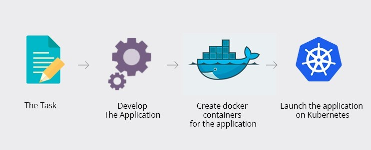 Microservices, Dockers and Kubernetes