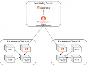 Monitor Server with Kubernetes Clusters