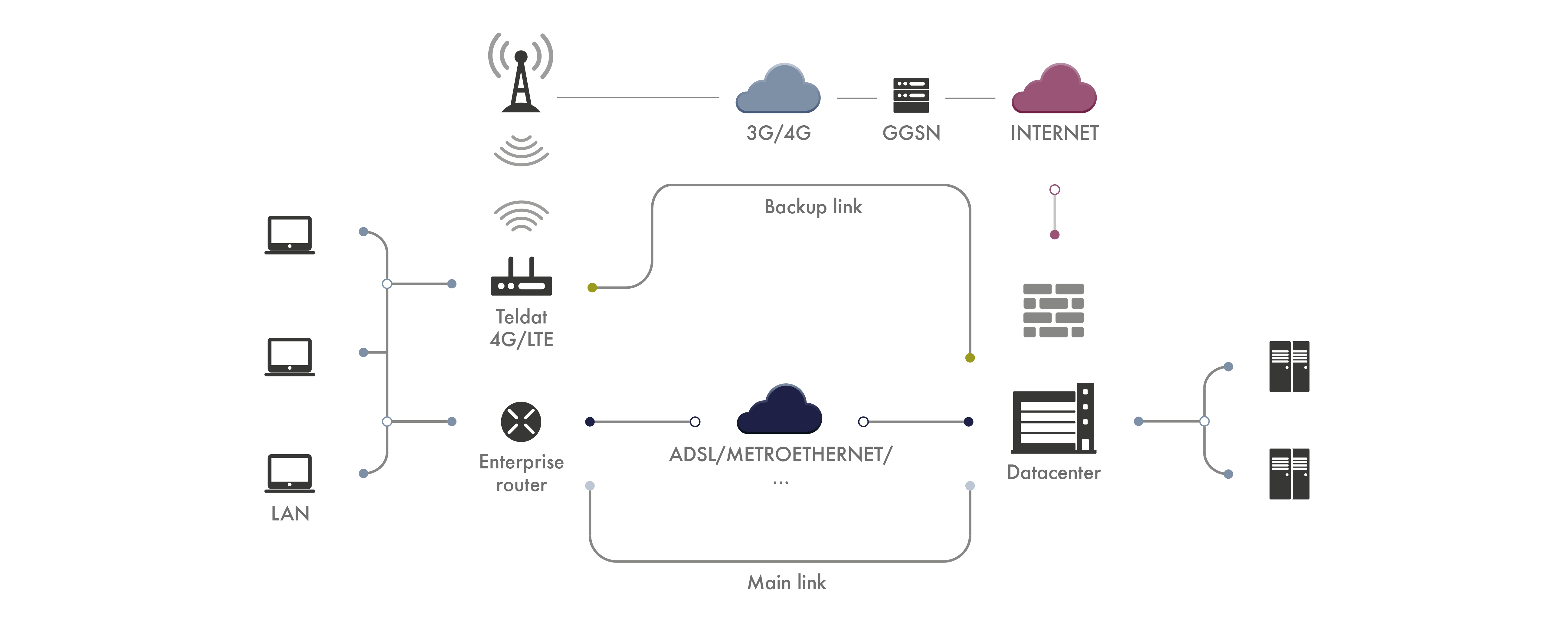 LTE/3G Fallback & Failover Device for Enterprise Routers