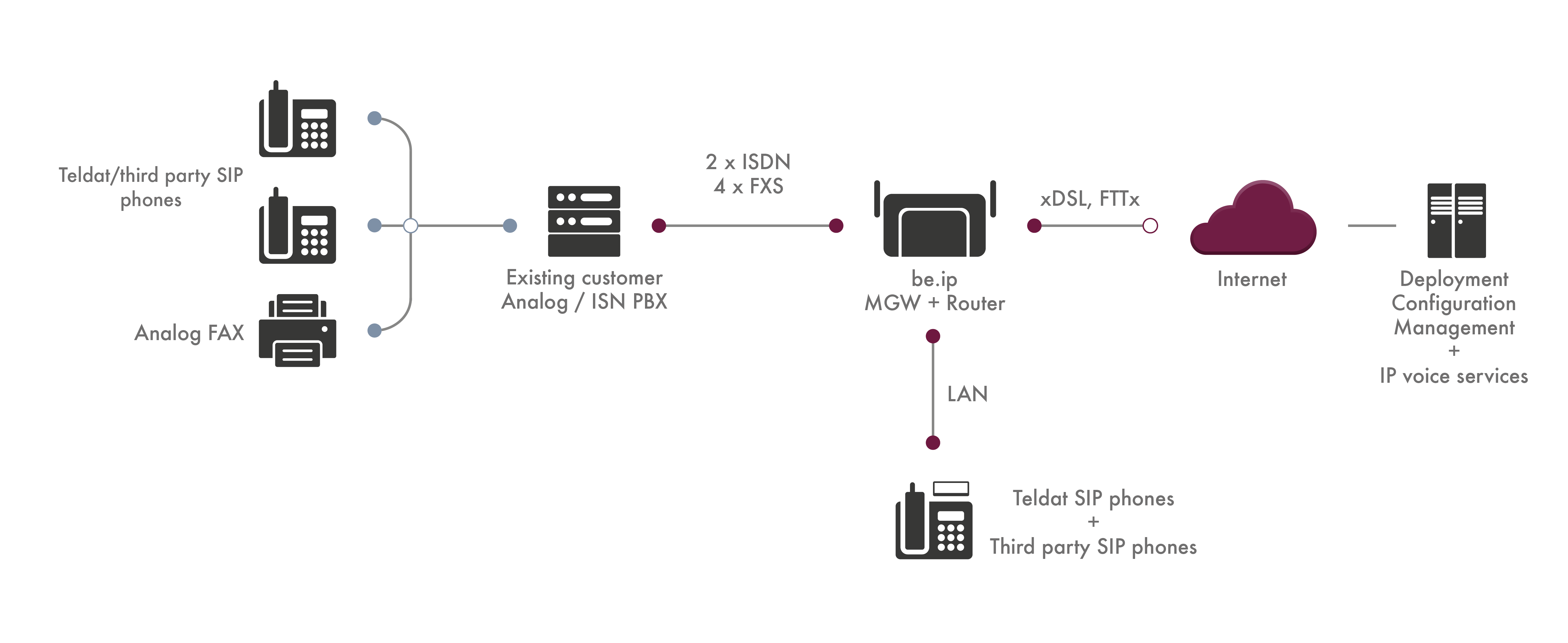 IP-PBX/MediaGateway (Router/Wi-Fi)  Migrates analogue to IP